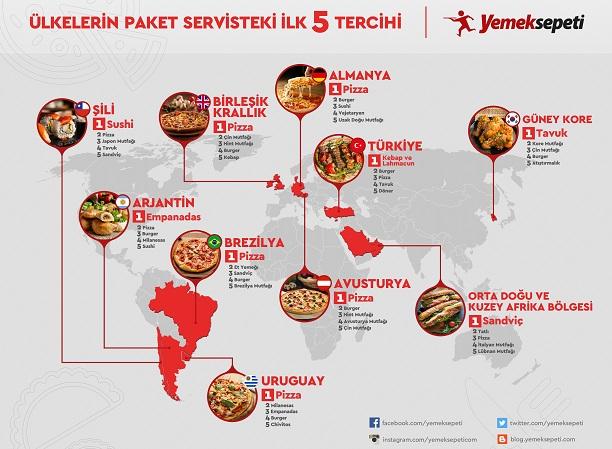 Dünya pizza seviyor, Türklerin favorisi kebap ve lahmacun!