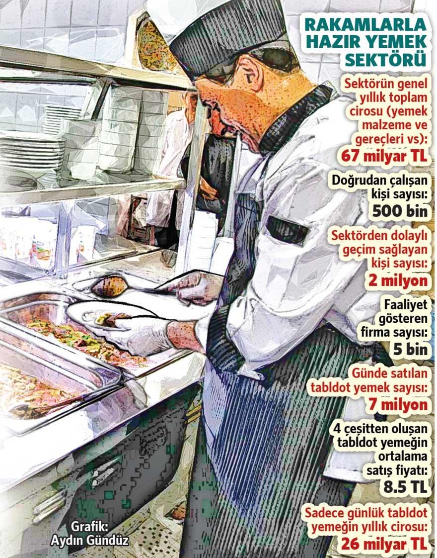 Et fiyatları hazır yemekçileri vurdu