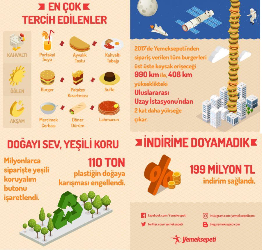 Türkiye 2017 de Yemeksepeti nde en çok ne sipariş etti?