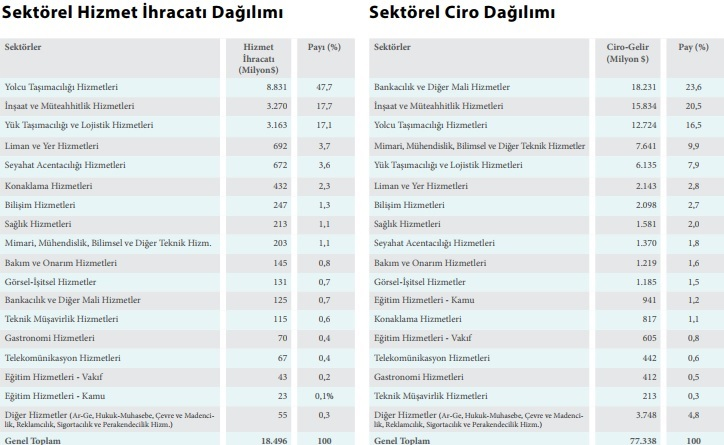 Türkiye'nin hizmet ihracatında gastronomi de var!
