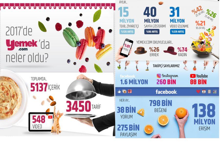 2017'de en çok ne yedik?